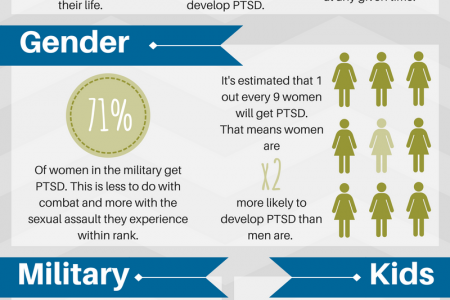 Statistics About PTSD Infographic