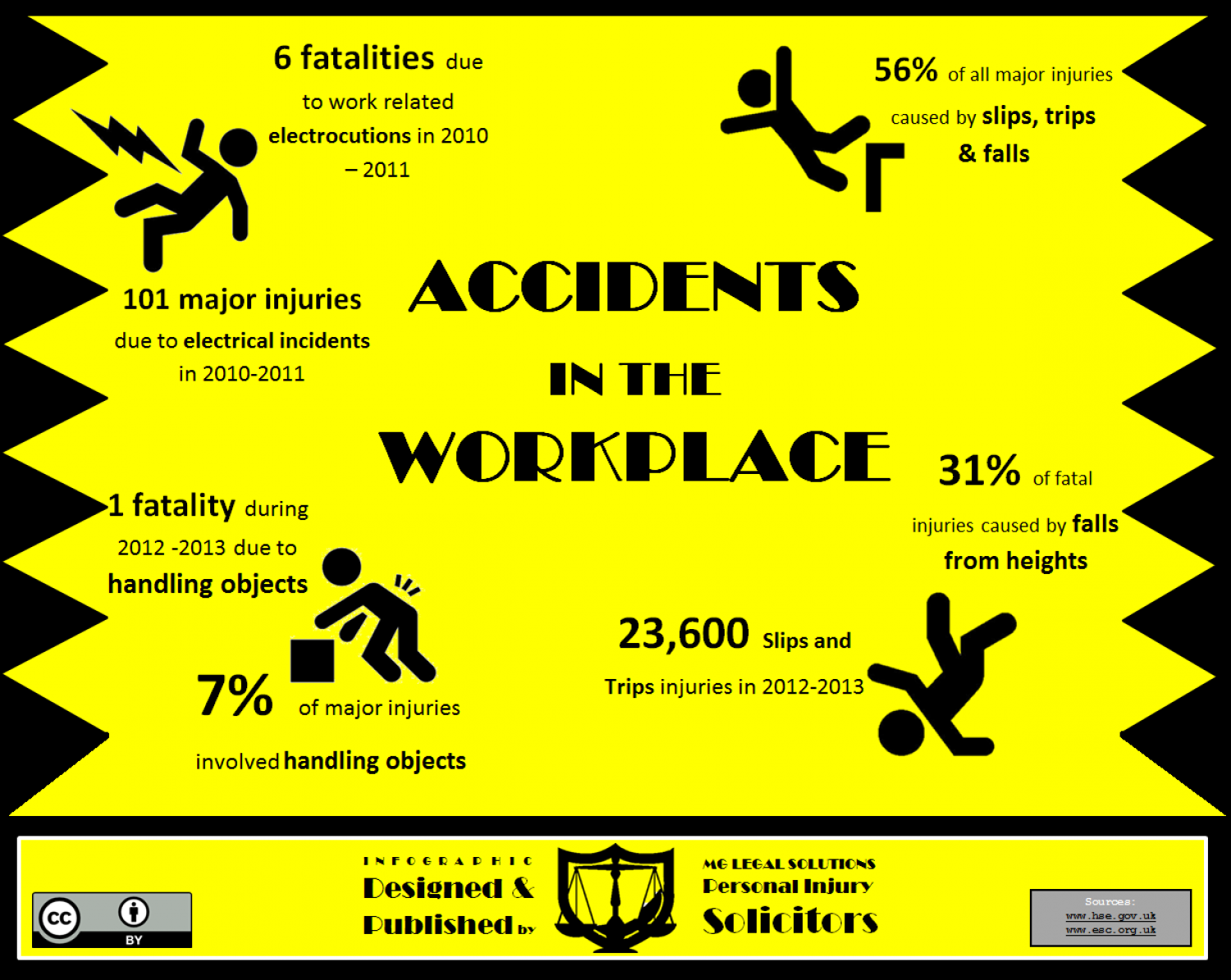 Statistics Demonstrating Accidents In The Workplace