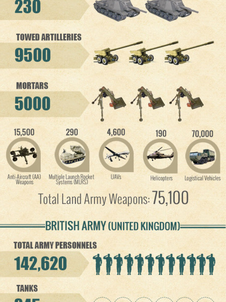Statistics of World's powerful armies. Infographic