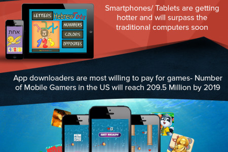 Statistics on Mobile Gaming 2016 Infographic