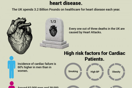 Cardiac Disease in the UK Infographic