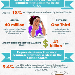 Stats Related With Anxiety & Depression Disorder | Visual.ly