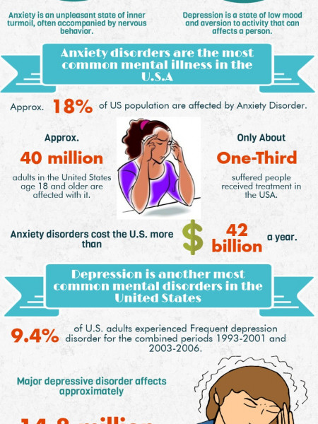 Stats Related With Anxiety Depression Disorder Visual Ly
