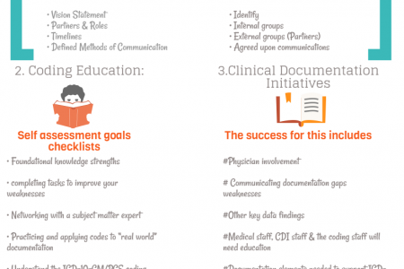 Status on ICD-10 Implementation Infographic