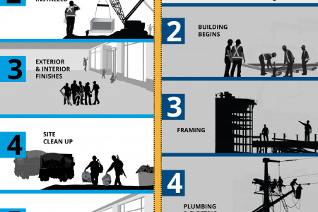 STAY A STEP AHEAD WITH MODULAR Infographic