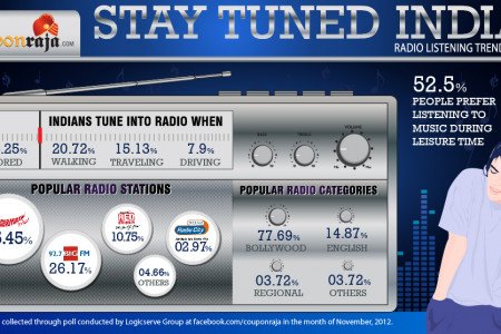 Stay Tuned India Infographic