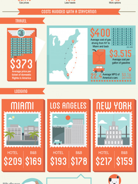 Staycation Planning Guide Infographic
