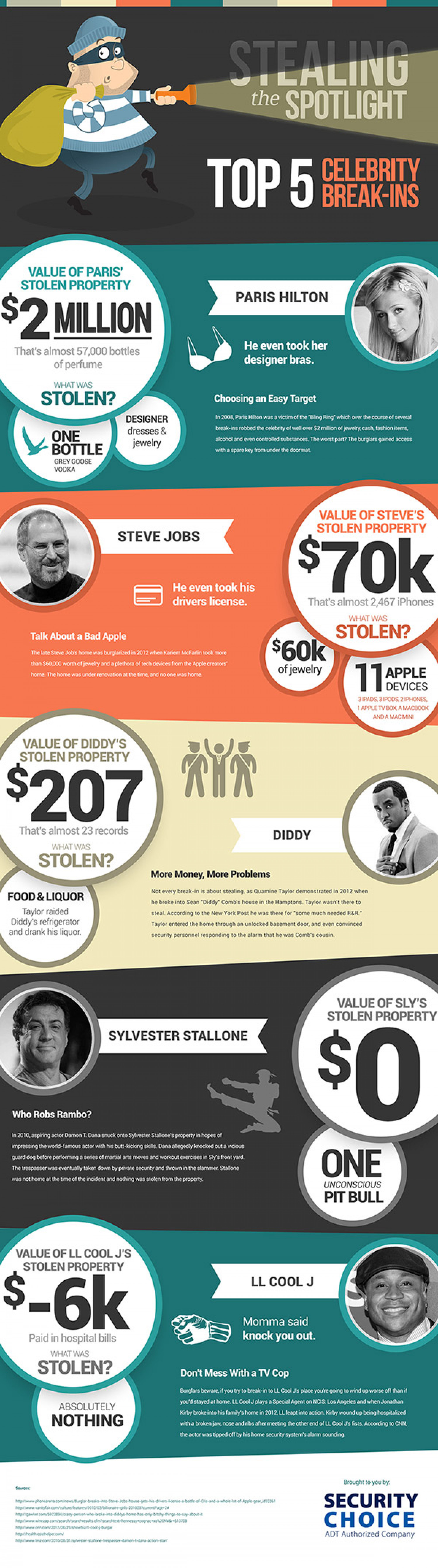 Stealing the Spotlight Infographic