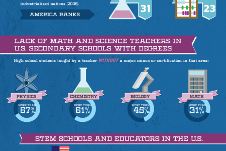 STEM Education Infographic