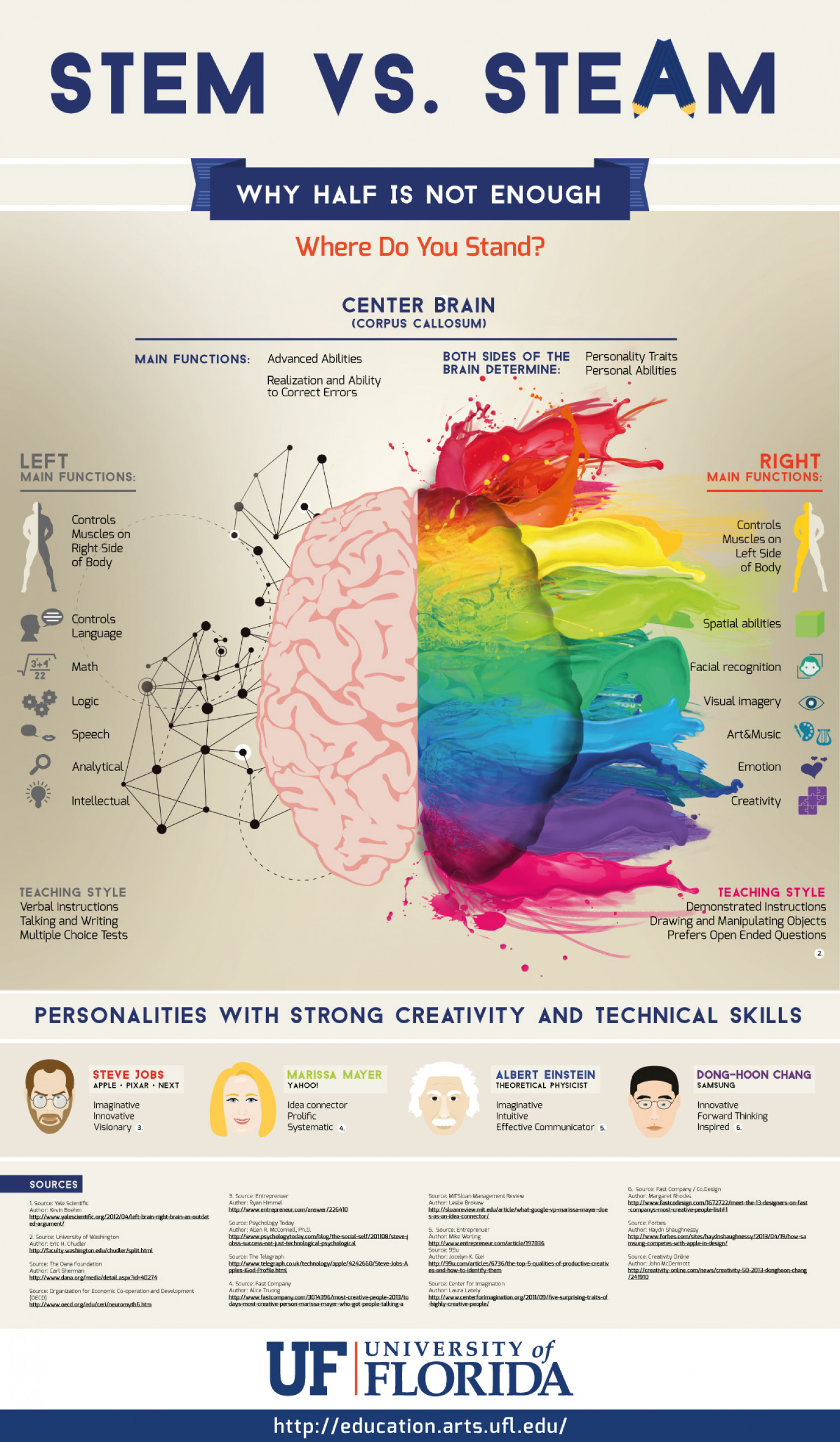 STEM vs STEAM - Why Half a Brain Isn't Enough Infographic