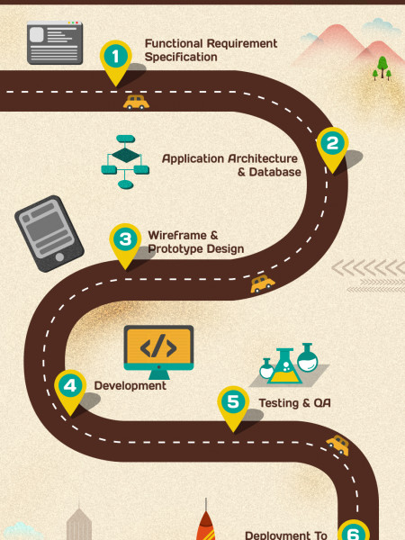 How Cromosys build an Mobile Apps?  Infographic