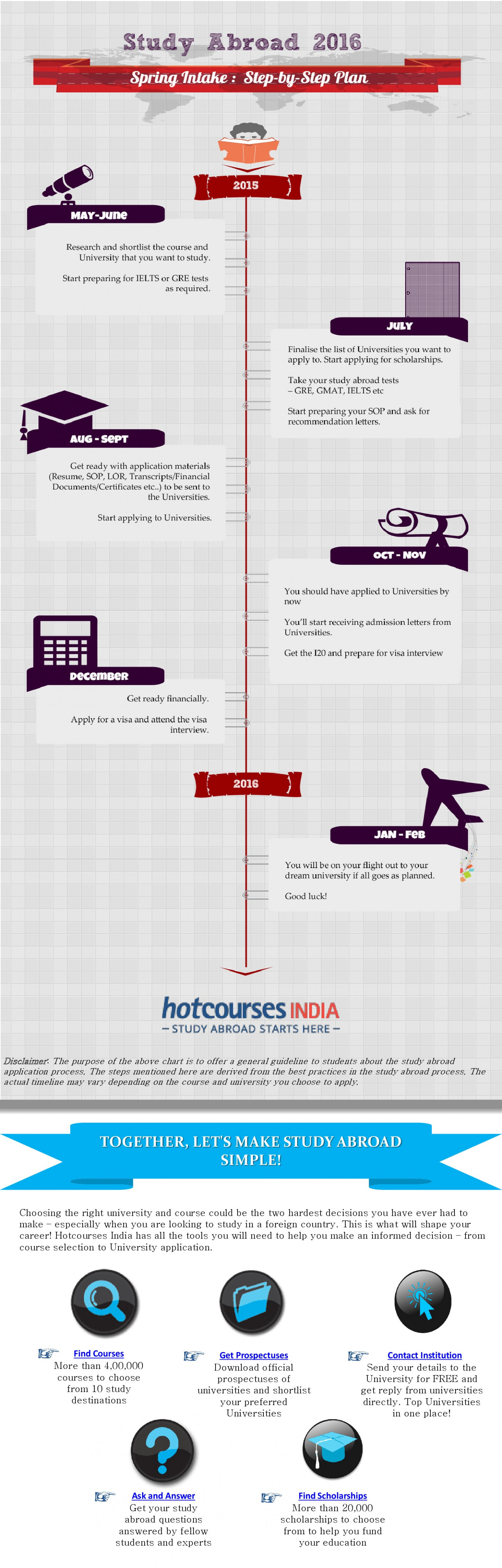 Step by step plan for Studying abroad - Spring intake 2016 Infographic