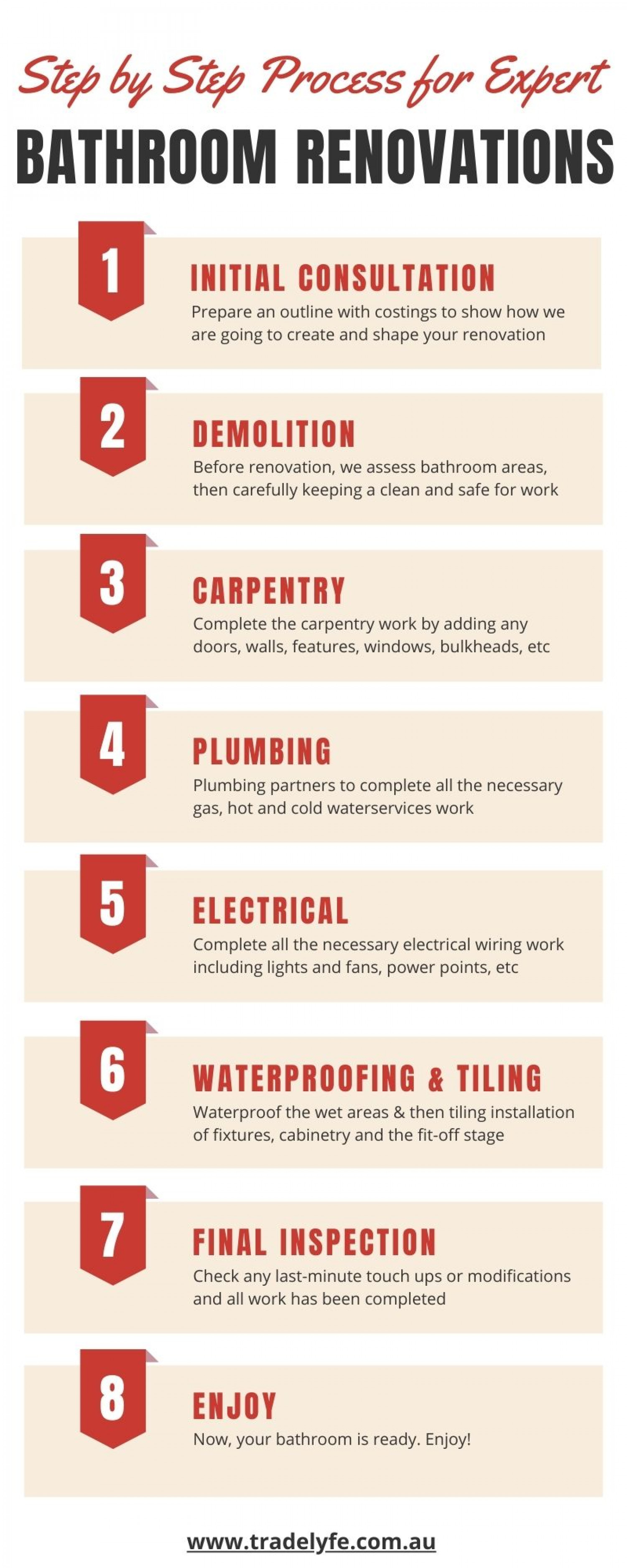 Step by Step Process for Expert Bathroom Renovations Infographic