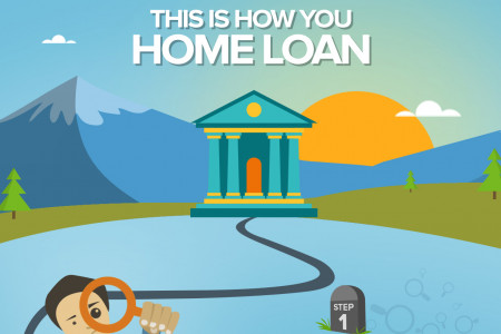 Step By Step Process For Home Loan Infographic