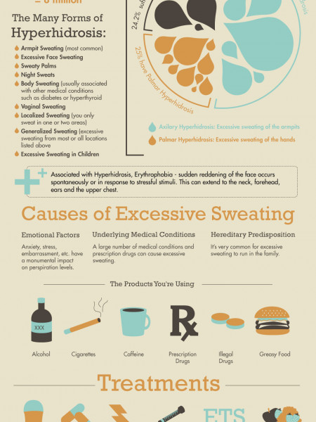 Step excessive sweating Infographic