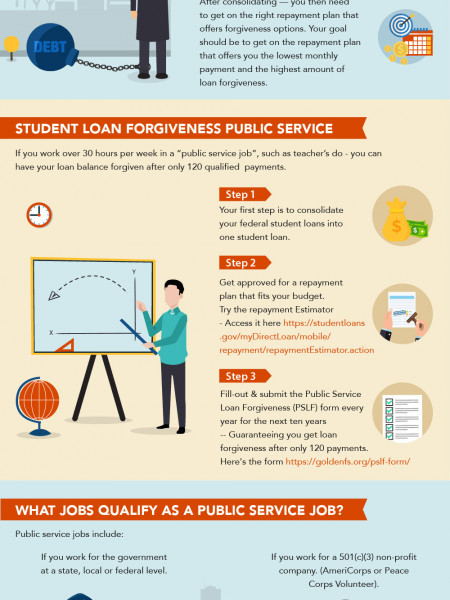 Step-by-Step Instructions on How to Get Student Loan Forgiveness Infographic