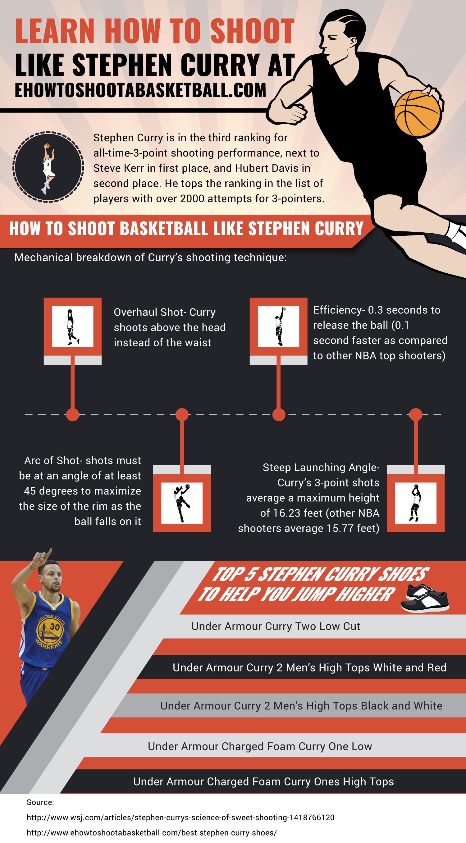 Stephen Curry Shoes For Boys Infographic