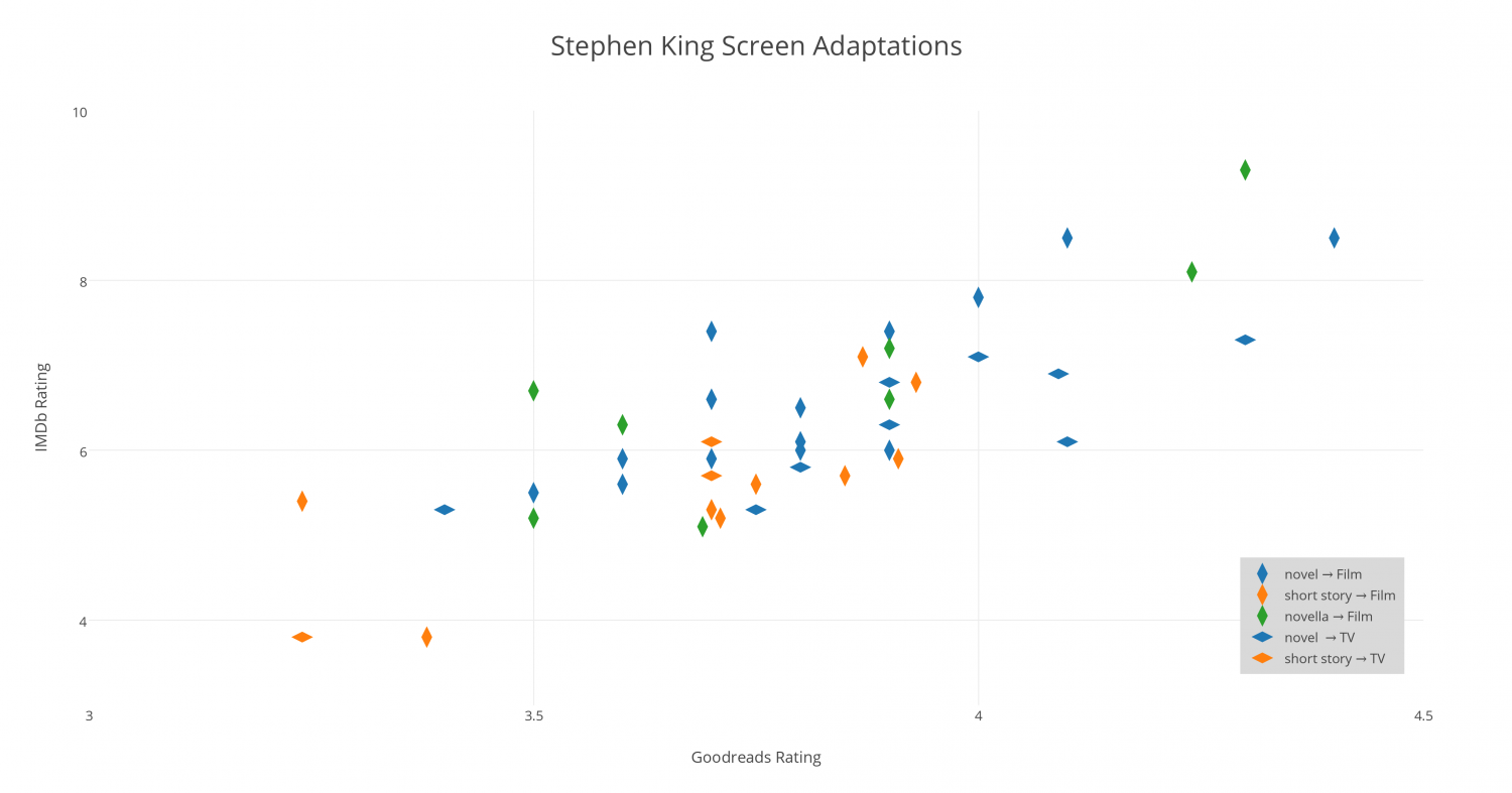 Stephen King Screen Adaptations Infographic
