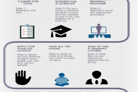 Steps For A Security Guard Infographic