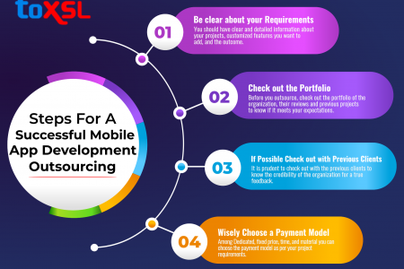 Steps for a Successful Mobile App Development Outsourcing Infographic