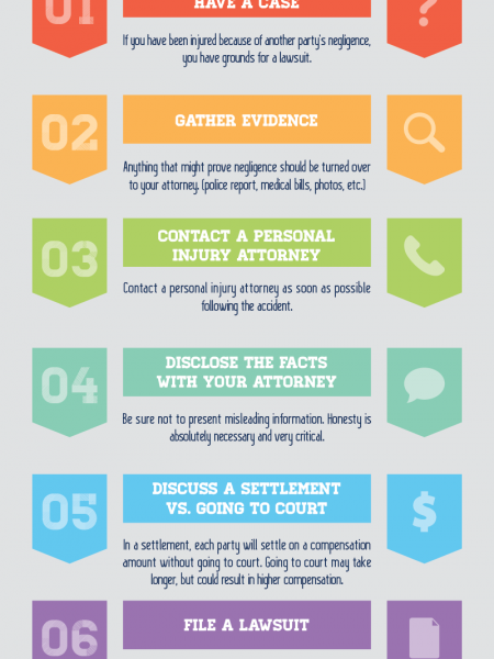 Steps for Filing a Personal Injury Claim  Infographic