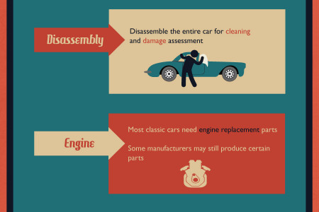 Steps for Restoring Classic Cars Infographic