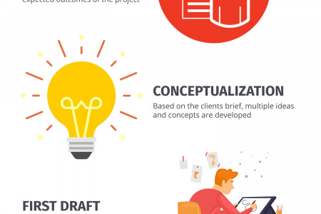 Steps for successful design projects Infographic