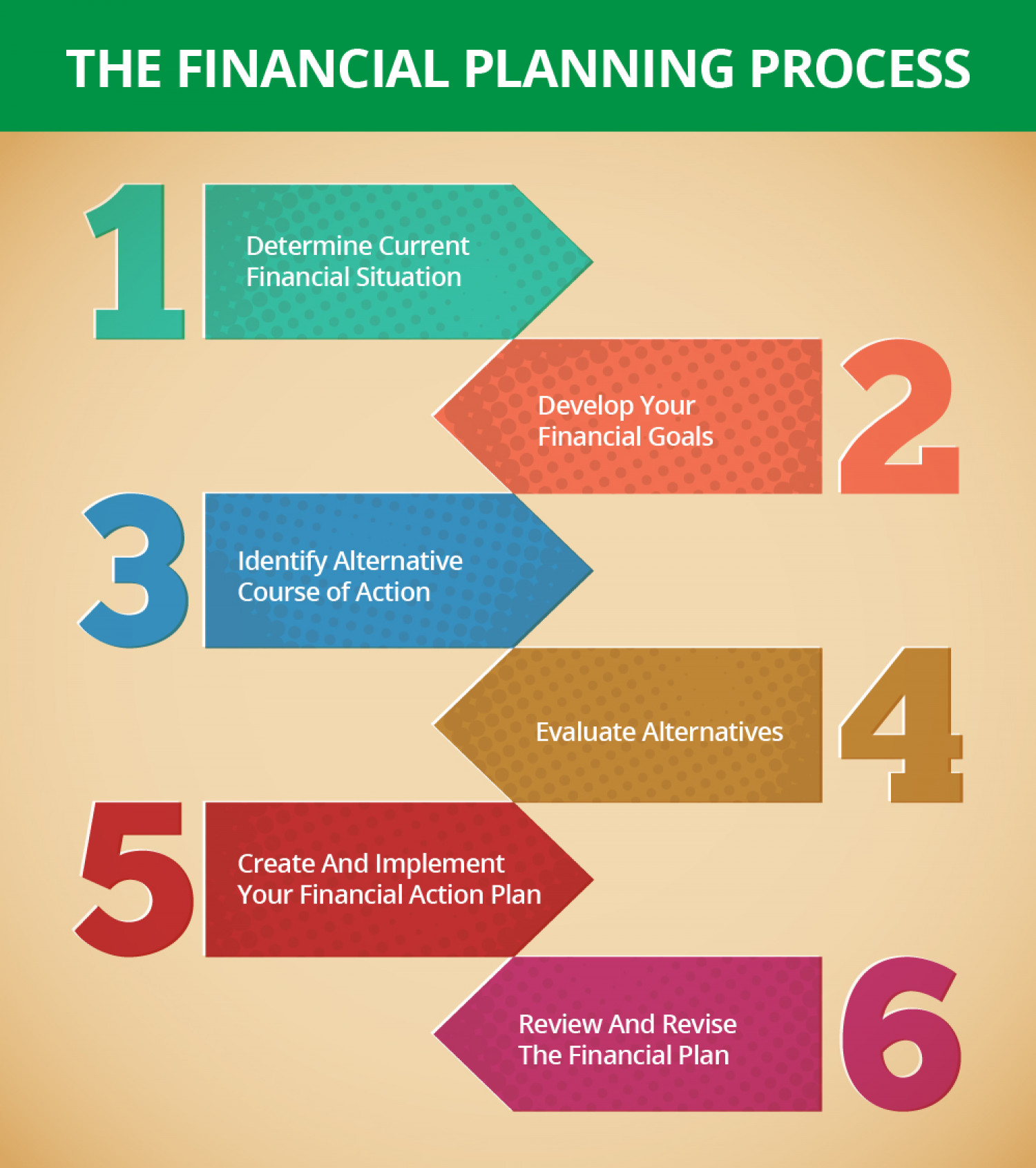 steps in the financial planning process | visual.ly