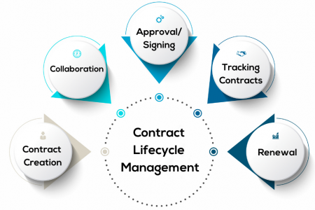 Steps involved in a contract management process Infographic