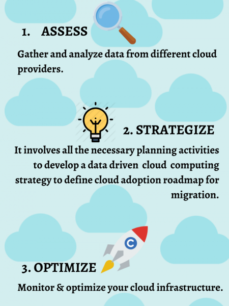 Steps of cloud migration you need to know Infographic