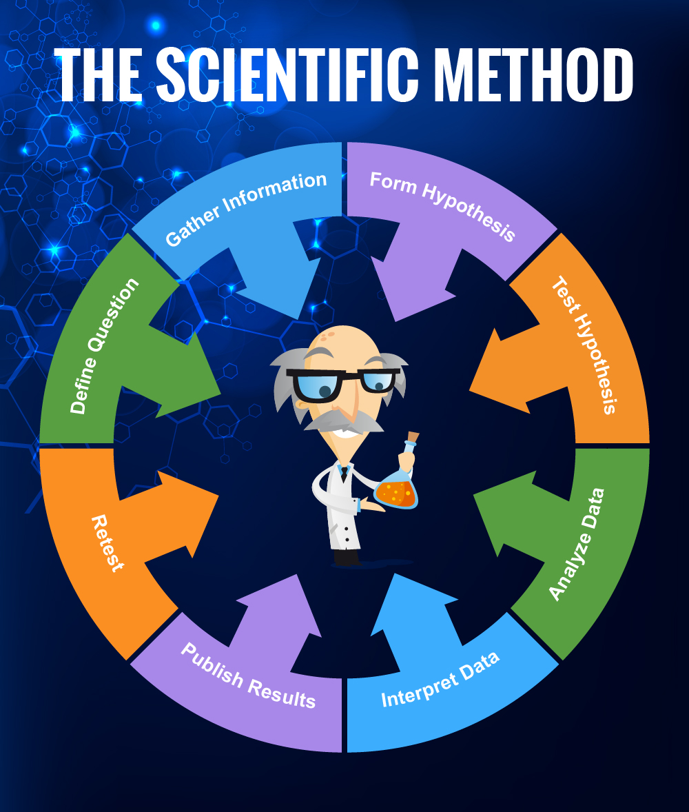 description of scientific method Bio101 - biology and the scientific method by bora zivkovic on august 6,  a scientific method and process  here is a brief description of the steps in the hypothetico-deductive method.