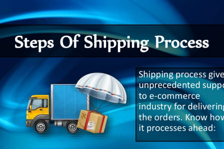 Steps of Shipping Process Infographic