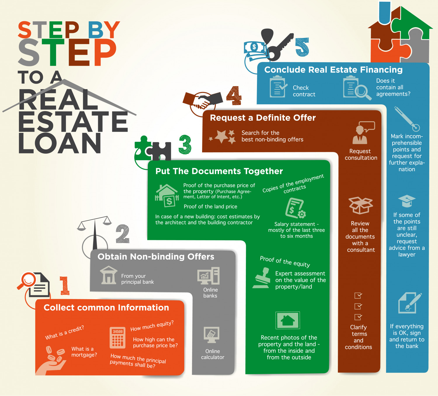 Steps to a Estate Loan Infographic