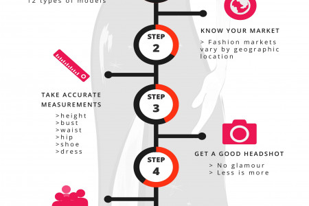 Steps To Becoming A Model Infographic