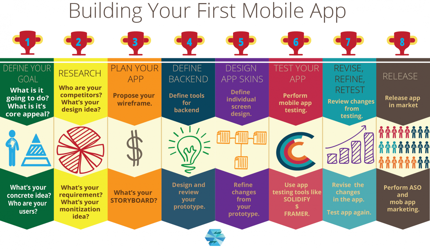 Steps To Build Your First Mobile App Infographic