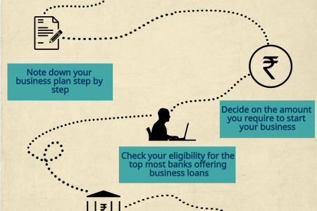 Steps to get loan for your startup business | Letzbank Infographic