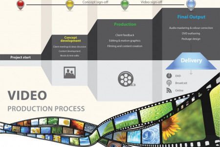 Steps to Great Video production process by Encore Media Infographic