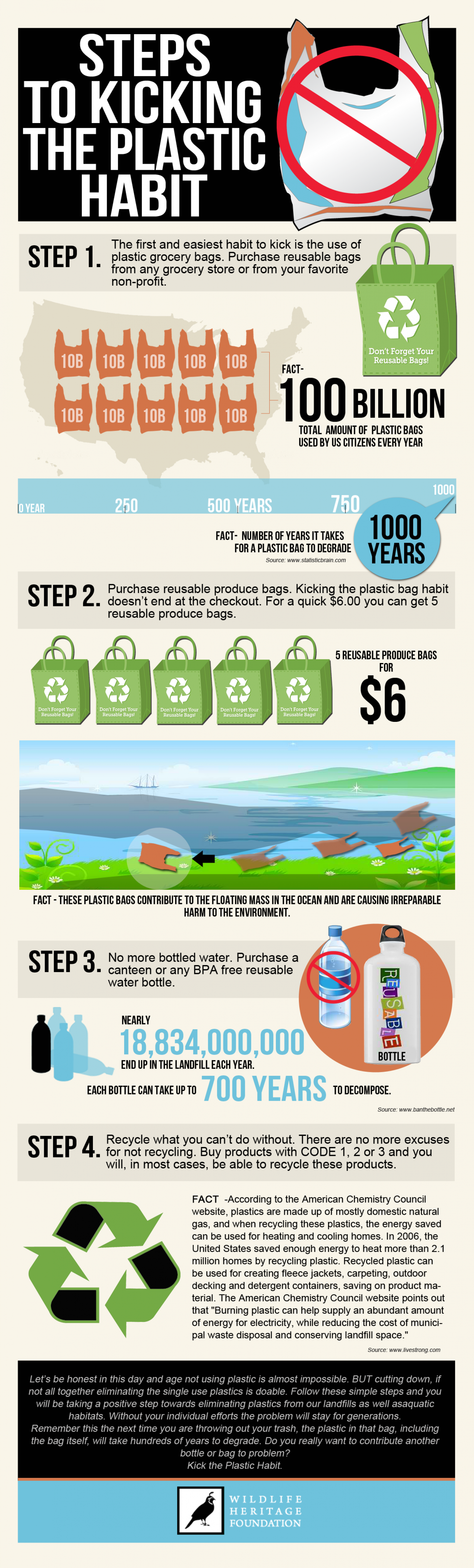Steps to Kicking the Plastic Habit Infographic