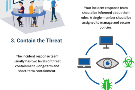 Steps To Prepare An Effective Cyber Breach Incident Response Plan Infographic