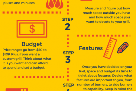 Steps to purchase a BBQ or Grill  Infographic
