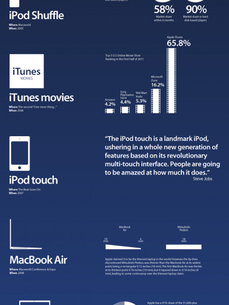 Steve Jobs' One More Thing Announcements  Infographic