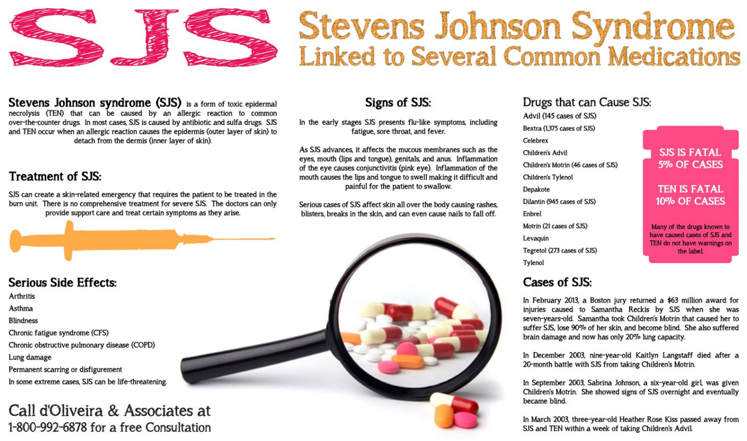 Stevens Johnson Syndrome Linked to Several Common Medications Infographic