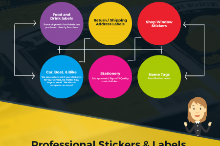 Stickers and Labels - Chameleon Print Group - Australia Infographic