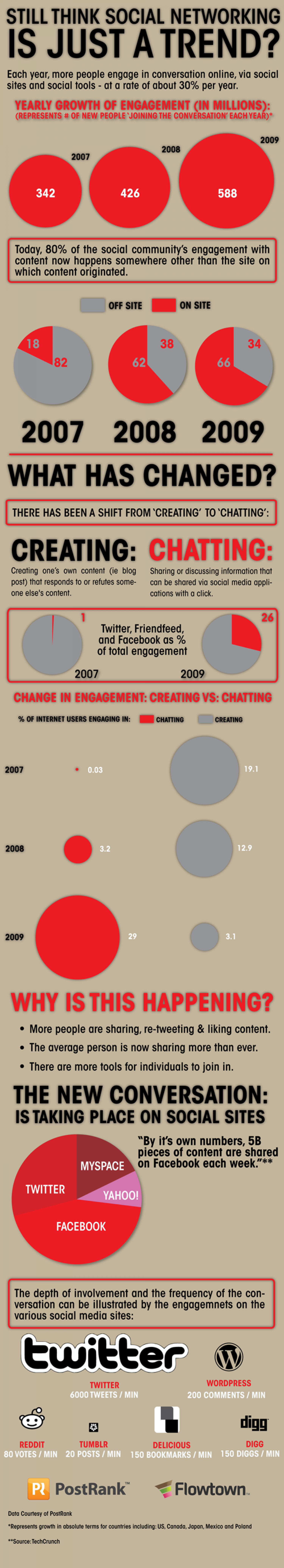 Still Think Social Media is Just a Trend?  Infographic