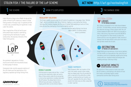 Stolen Fish / The failure of the LoP scheme Infographic