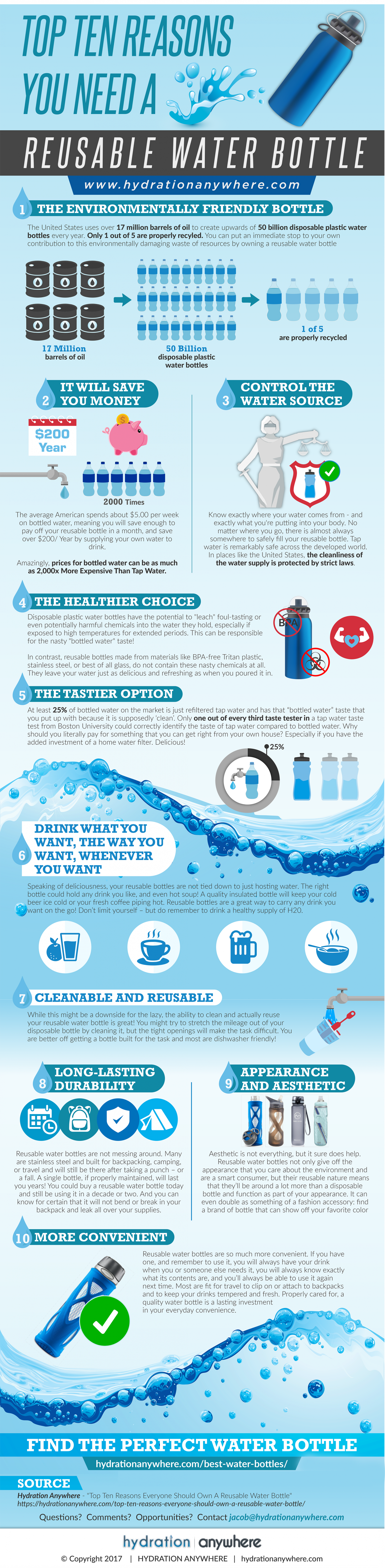 Stop Buying Bottled Water Infographic
