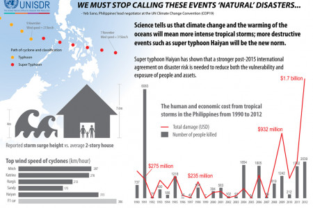 We Must Stop Calling These Events 'Natural' Disasters... Infographic