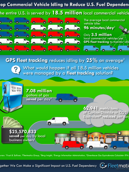 Stop Commercial Vehicle Idling to Reduce U.S. Fuel Dependency Infographic