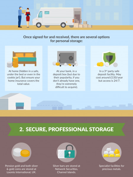 Storage or Delivery? Infographic