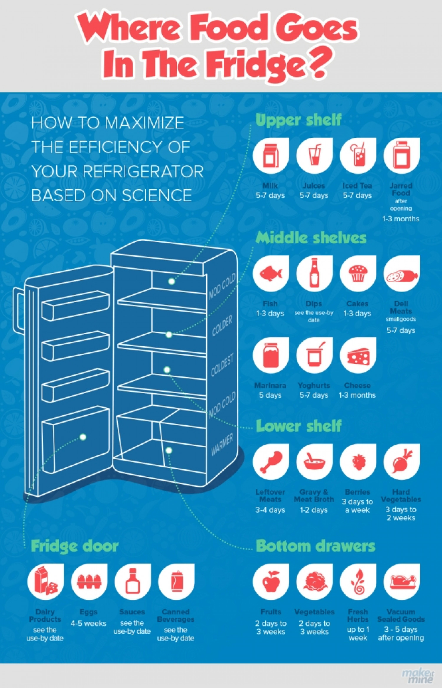 Storing Food Safely in the Fridge Infographic